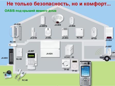 Схема системы ОПС Oasis компании Jablotron.